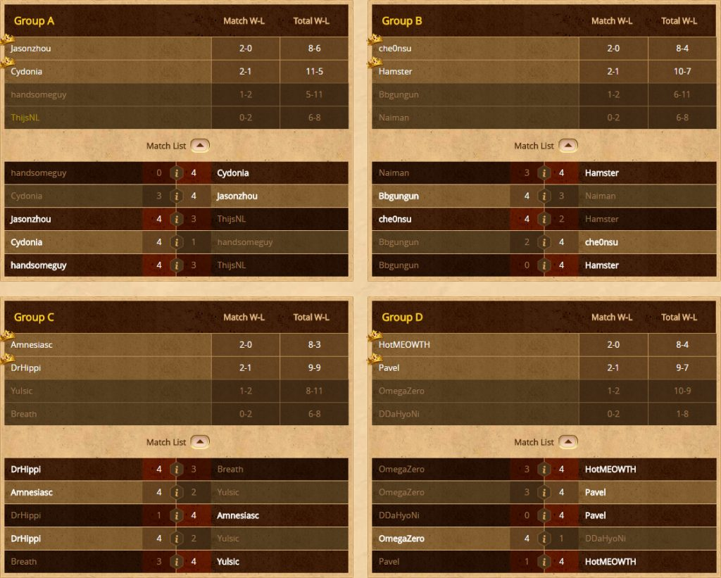 hct-groups-results
